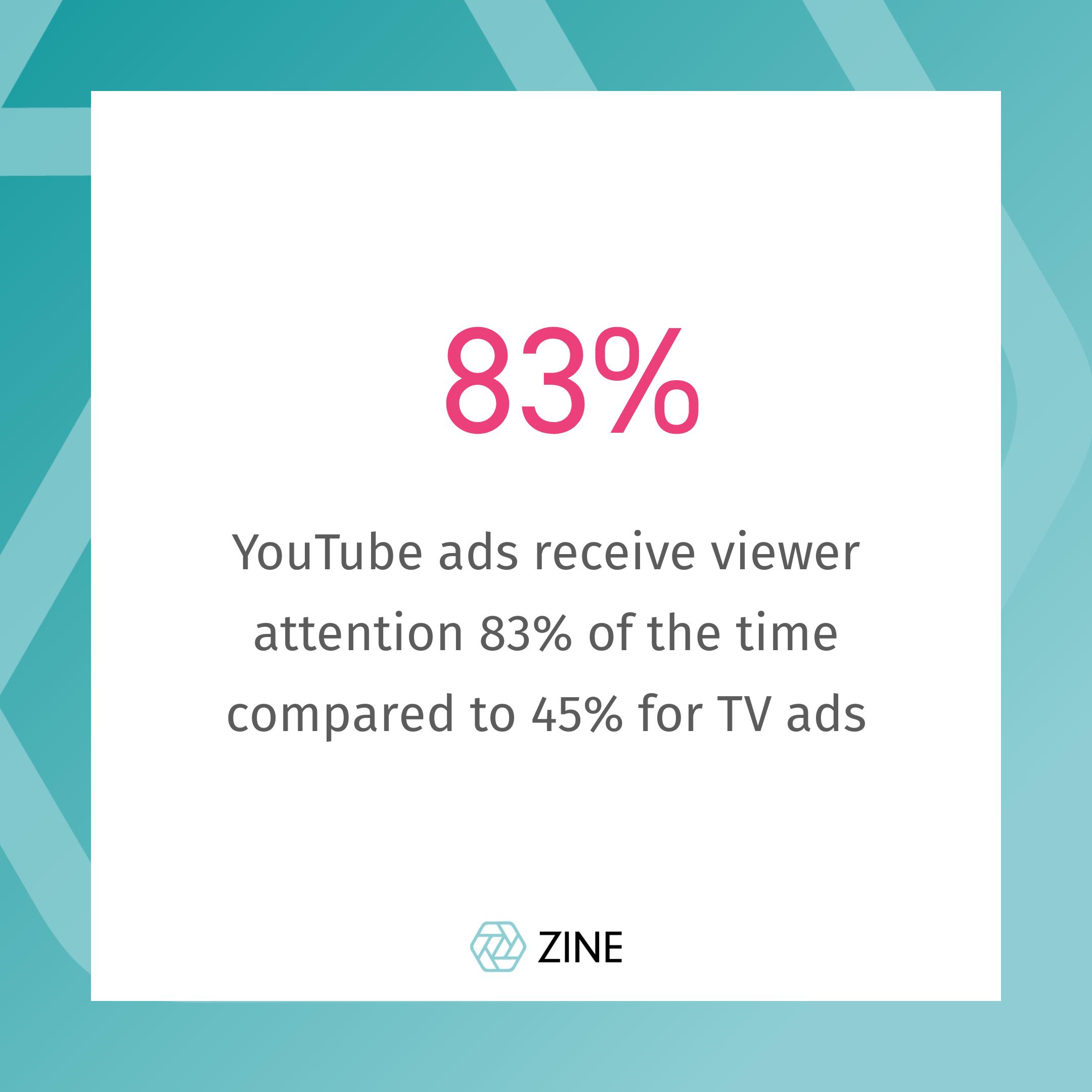 youtube ad statistics