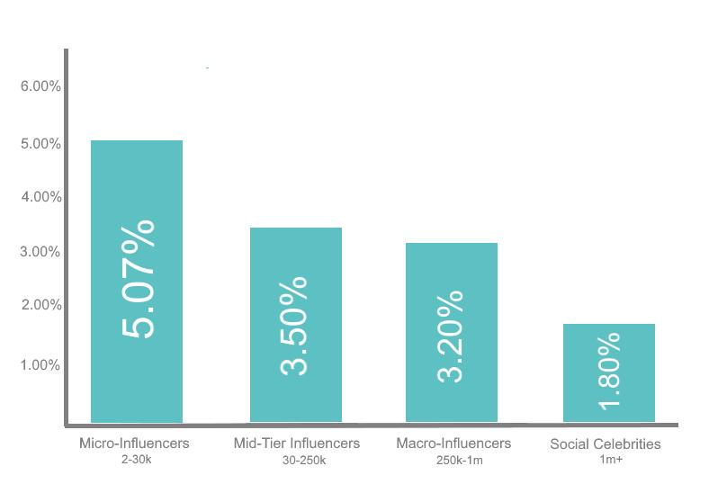 ZINE Influencer Marketing Blog | Engagement rates 2b
