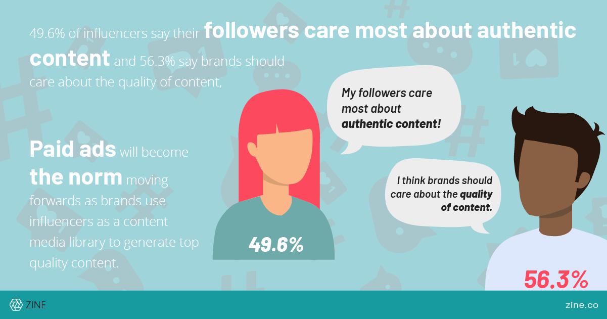 influencer marketing chart