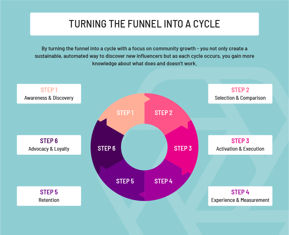 Funnel into cycle