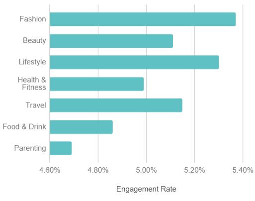 ZINE Influencer Marketing Blog |  engagement rate vs industry-604036-edited-846512-edited