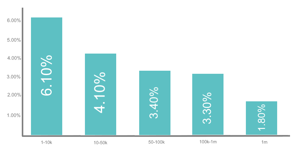 ZINE Influencer Marketing Blog | Engagement rate